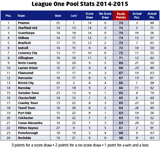 League 1 takes the textbook approach to classic pools for 1 league table