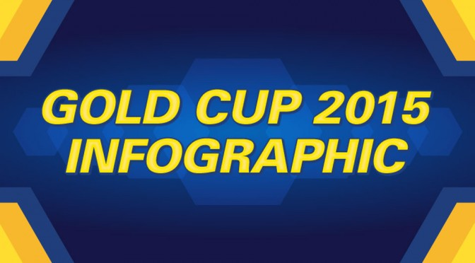 2015 CONCACAF Gold Cup Infographic