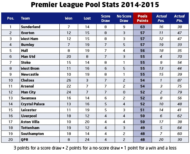 Football Pools | Don't be smart when selecting Premier